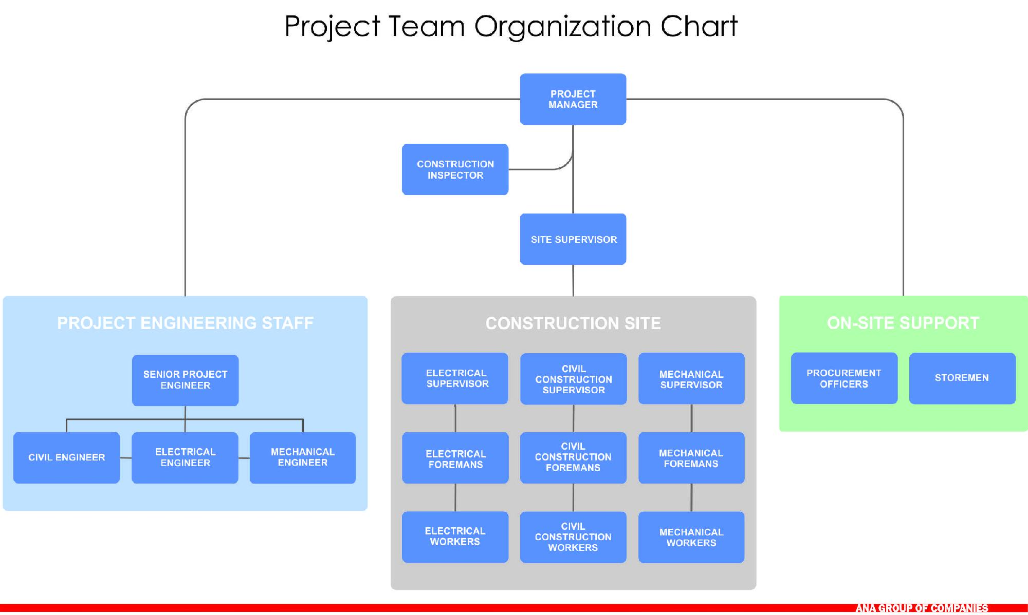 team chart Wp team display is a flowchart manager for wordpress with a fully visual interface, create flow chart for your wordpress editor the wordpress team members plugin to.
